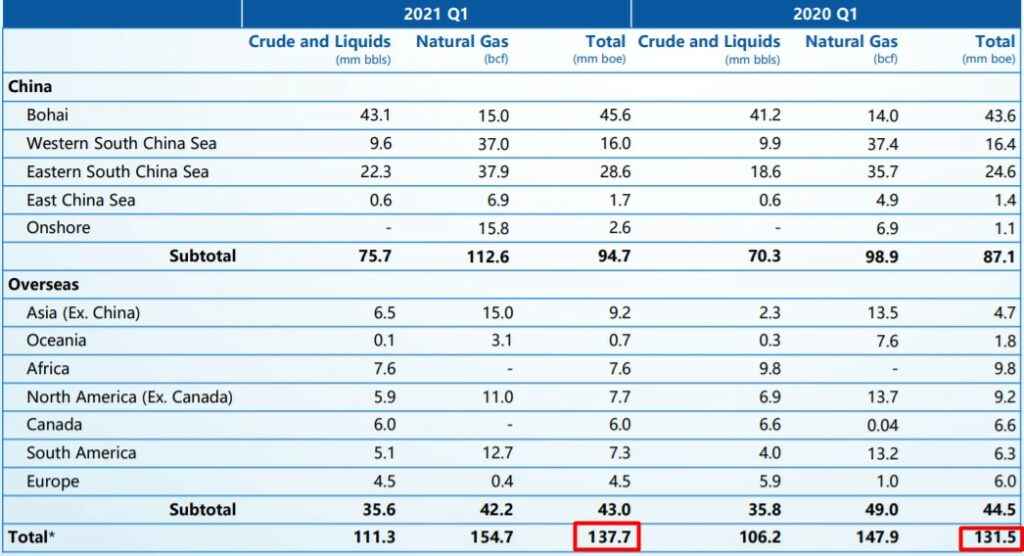 CNOOC Limited's 1Q 2021 production summary