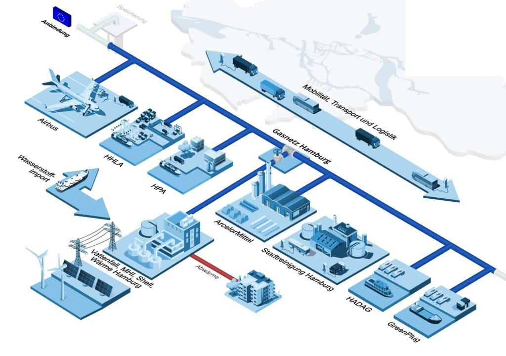 Twelve companies join in on Hamburg Hydrogen Network