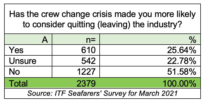 ITF Survey