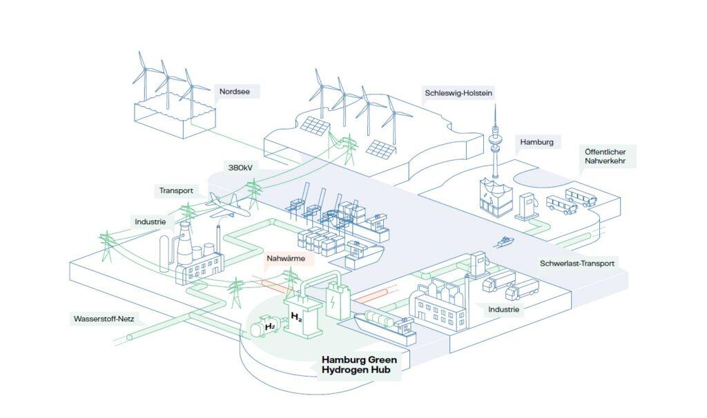 Hamburg hydrogen hub on German gov. shortlist for funding
