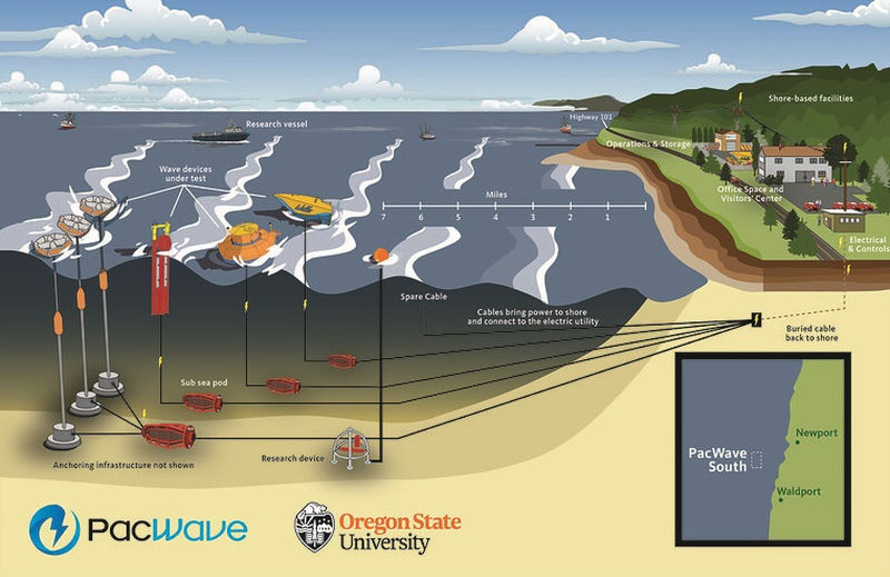 Graphic depicting PacWave South (Courtesy of Oregon State University )