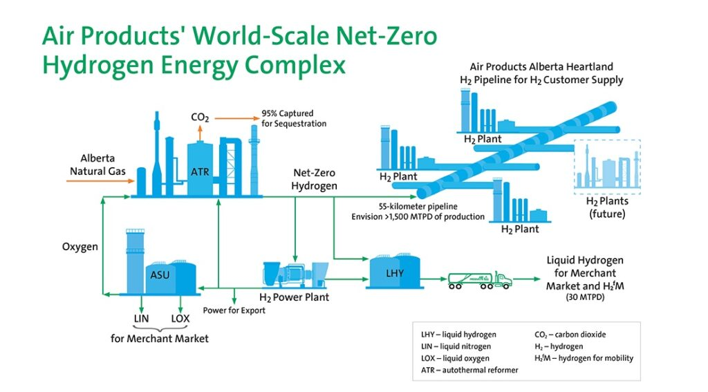 Air Products to build net-zero hydrogen complex in Canada