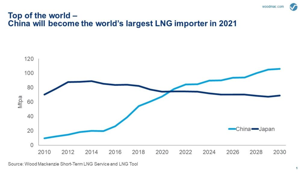 WoodMac: China on top of the LNG market