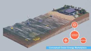 Conceptual ocean energy marketplace (Courtesy of AOEG)