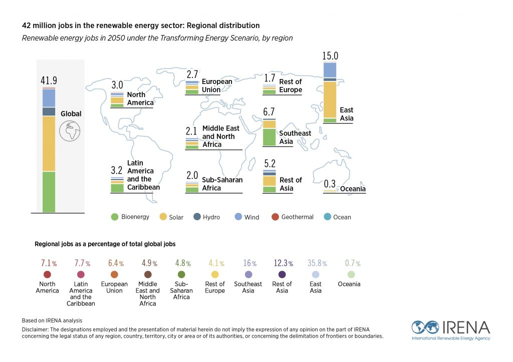 International Renewable Agency